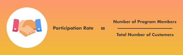 Customer Loyalty Program - Participation Rate